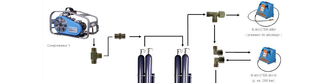Compresseur, Station de remplissage et bouteille plongée